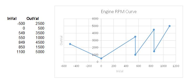 EngineRPMCurve